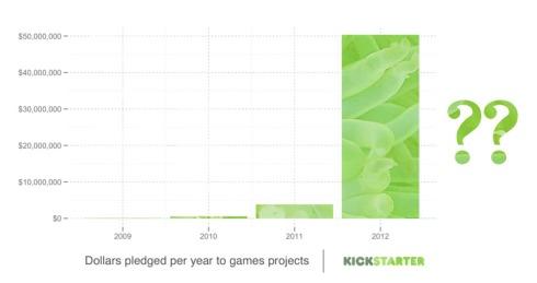 sott - Kickstarter Growth Tentacles